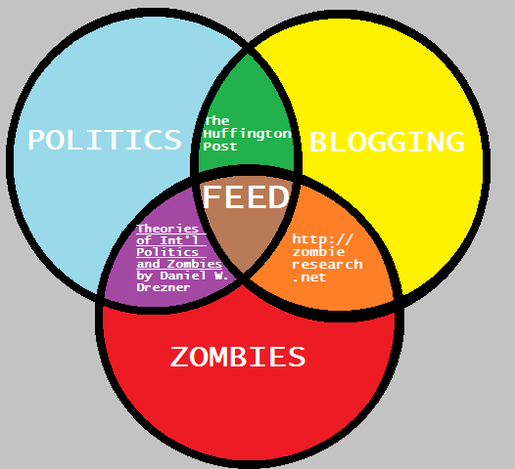 A Venn diagram with 3 large circles-politics, blogging, and zombies. The mixture of politics and blogging is The Huffington Post. The portion with blogging and zombies is http://zombieresearch.net and the mixture of zombies and politics is 'Theories of International Politics and Zombies' by Daniel Drezner. The central portion mixing zombies, politics,and blogging is 'Feed' by Mira Grant