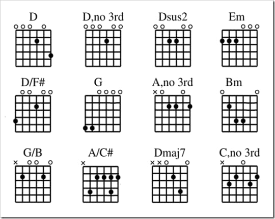 Similiar Drop D Chord Shapes Keywords