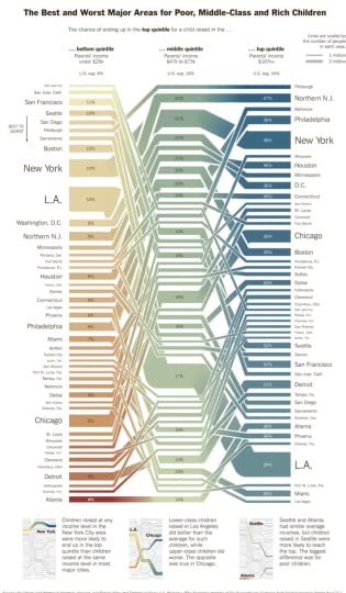 Infographic new york times