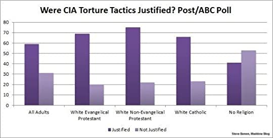 Chart - Christians OK with Torture