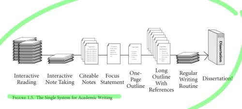 Dissertation Editing   LinkedIn University of Reading LibGuides  Flip to back Flip to front