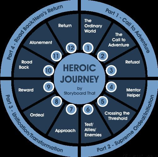 step 1 12 the hero's journey The monomyth is the hero's journey a hero ventures forth from the world of common day into a region of supernatural wonder: fabulous forces are there encountered and a decisive victory is won.