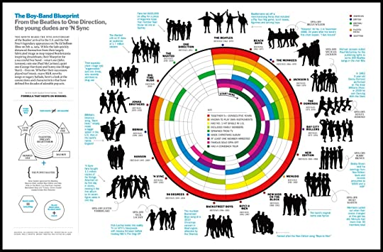 The Best American Infographics 2015 by Gareth Cook — Reviews ...