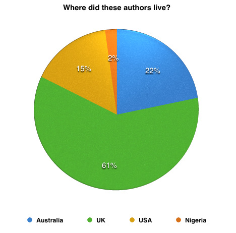 Author nationality for books read in 2016