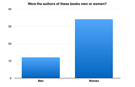 Author gender for books read in 2016
