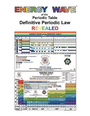 Energy Wave of the Periodic Table Definitive Periodic Law Revealed  by  William Scott
