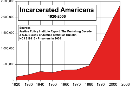 Incarcerated Americans