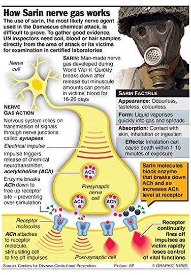 How Sarin Nerve Gas Works