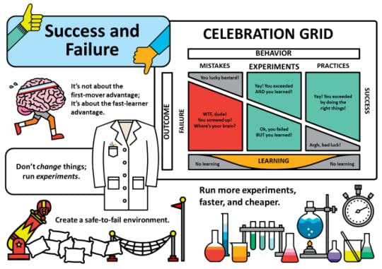 Success and Failure v1.00 - Poster