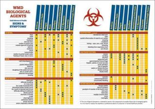 Wmd Biological Agents Signs and Symptoms Matrix Chart