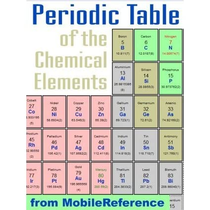 Free Periodic Table Of The Chemical Elements Mendeleevs Table In