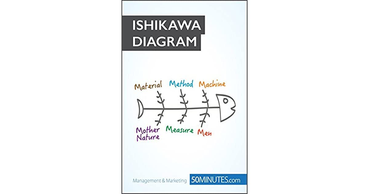 The ishikawa diagram identify problems and take action by ariane de the ishikawa diagram identify problems and take action by ariane de saeger ccuart Choice Image