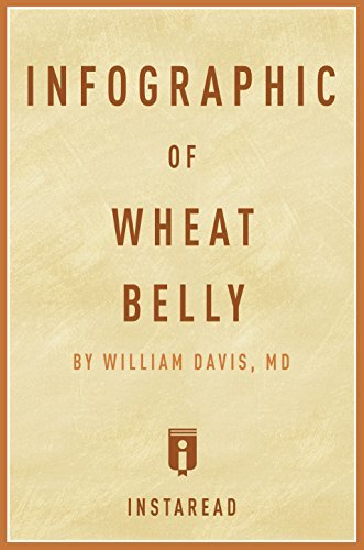 Infographic of Wheat Belly: William Davis by Instaread Summaries