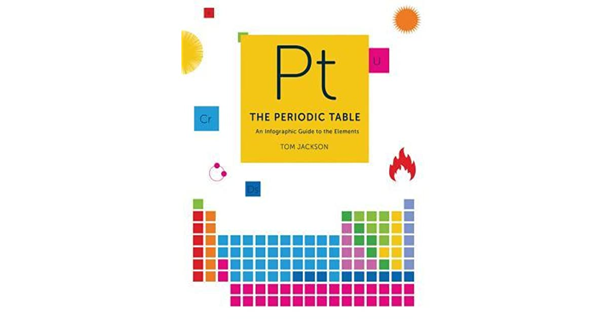 Periodic table simple guide to the periodic table for Ptable electronegativity