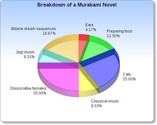 Décomposition d'un roman de Murakami