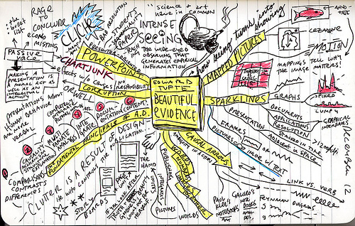 Mind-map of Edward Tufte's Beautiful Evidence