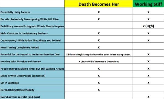 Working Stiff versus Death Becomes Her