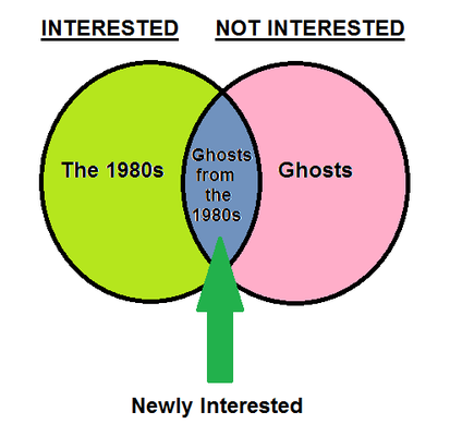 I hate ghosts chart