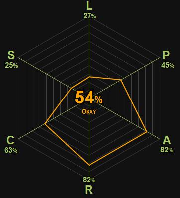0380 | Spousonomics | Szuchman & Anderson | 54% | Okay