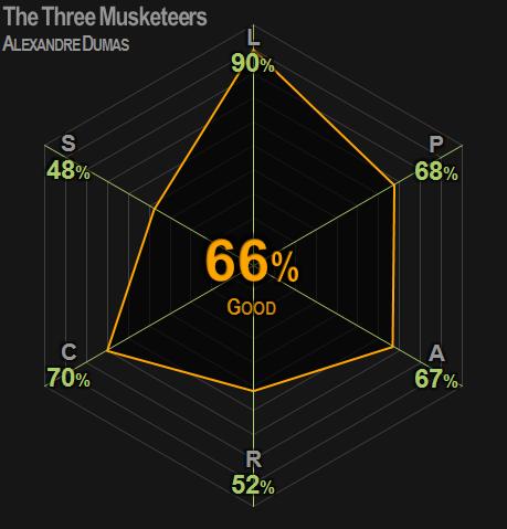 0384 | The Three Musketeers | Dumas | 66%