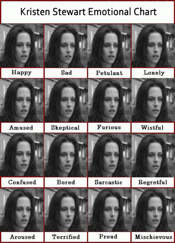 Kristin Stewart emotional chart showing that her expressions never change