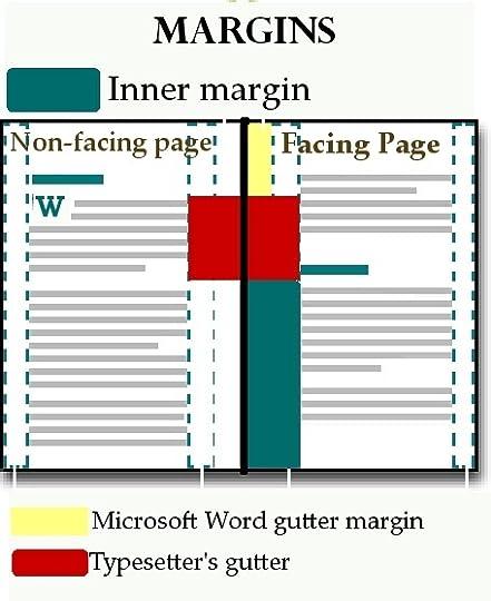 Tim C Taylor S Blog How To Set Margins Microsoft Word Vs Createspace Vs Traditional Typesetting July 06 2012 17 18
