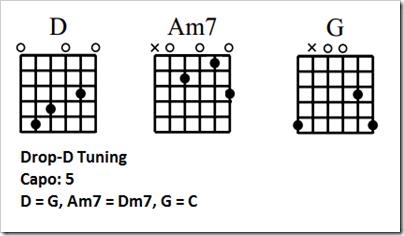 Guitar guitar chords dm7 : Gangai Victor's Blog - How to Play Guitar With a Cut Capo ...