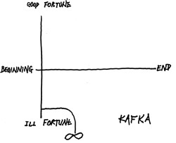 Vonnegut's graph of Kafka's work