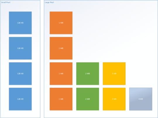 Ben watson 39 s blog for Show buffer pool size