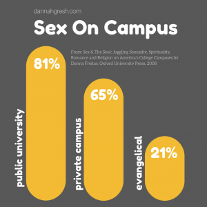 Think, college sex on campus not