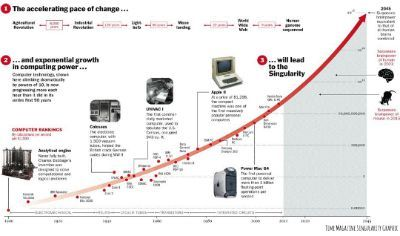 Singularity Graphic