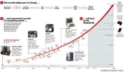 Singularity Graphic