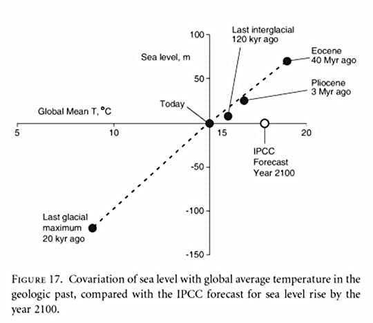 Graph illustrating linear covariation of sea level with global average temperature, with the IPCC forecast for the year 2100 leading to the inference that sea levels could climb 50 meters.