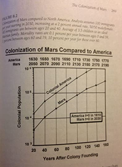 chart from The Case for Mars