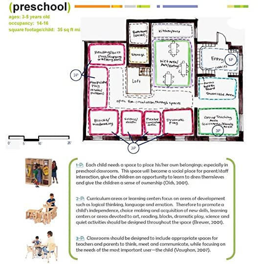 Classroom Layout Preschool ~ Mark ruckledge s preschool classroom design july