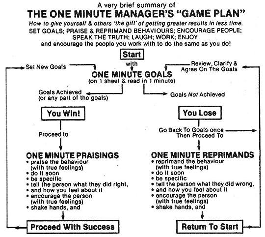 https://www.kapleronline.com/wp-content/uploads/2015/01/one-minute-manager-game-plan.jpg