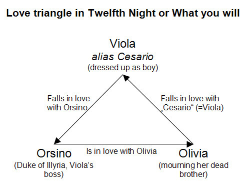 twelfth night viola and orsino relationship advice