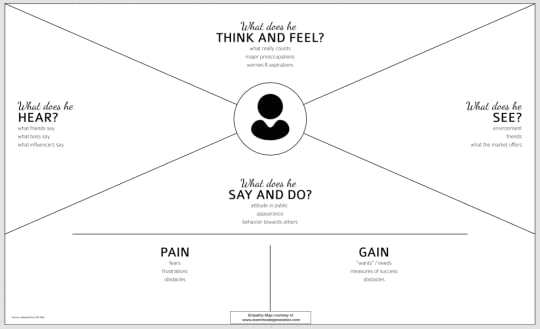Uxpins blog the practical guide to empathy maps 10 minute user empathy map empty emgcanvas pronofoot35fo Image collections