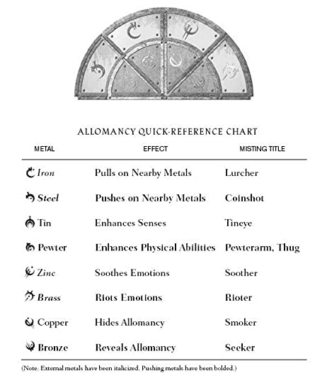 Image result for allomancy table