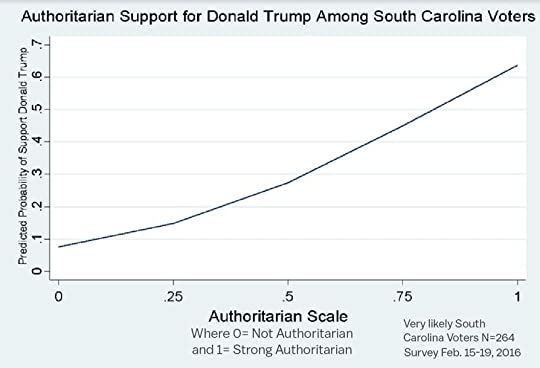 chart showing correlation between authoritarian attitudes and support for Trump