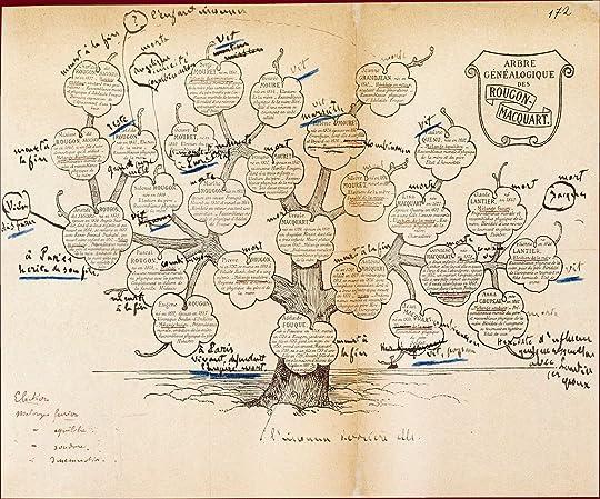 Family tree of the Rougon Macquart families