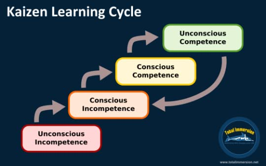 four stages of the learning cycle essay Four learning stages in the learning cycle concrete experience the first stage of the learning cycle entails a concrete introduction to a situation or problem which.