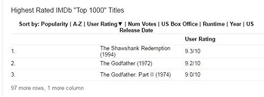 IMDB top rated Movie