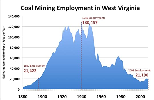 research papers about coal