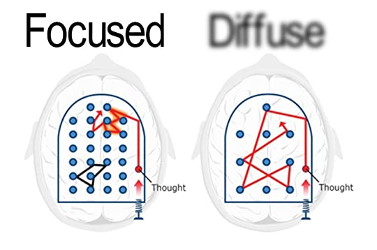 Focused and Diffuse thinking