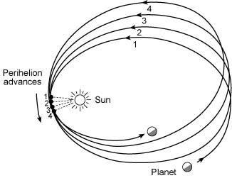Precession of the perihelion of Mercury