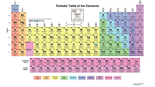 The league archive lets do it together the periodic table of the league discussion urtaz Images