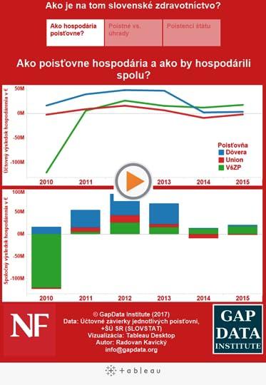 Ako je na tom slovenské zdravotníctvo?