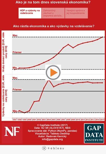 Ako je na tom dnes slovenská ekonomika?