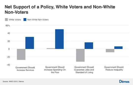 White - Non-white preference
